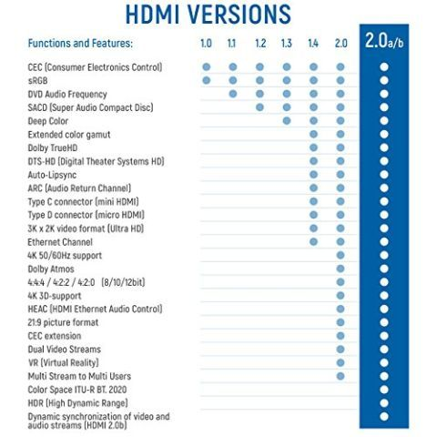 1,5m HDMI Kabel   HDMI 2.0 / 1.4a kompatibel   High Speed mit Ethernet (Neuster Standard)   ARC   3D   4K Ultra HD (1080p/2160p)